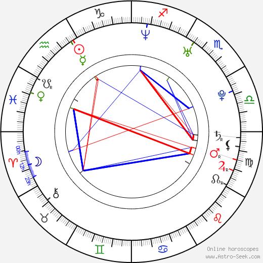 Anna Wielgucka astro natal birth chart, Anna Wielgucka horoscope, astrology