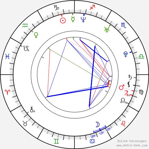 Annabelle Leip birth chart, Annabelle Leip astro natal horoscope, astrology