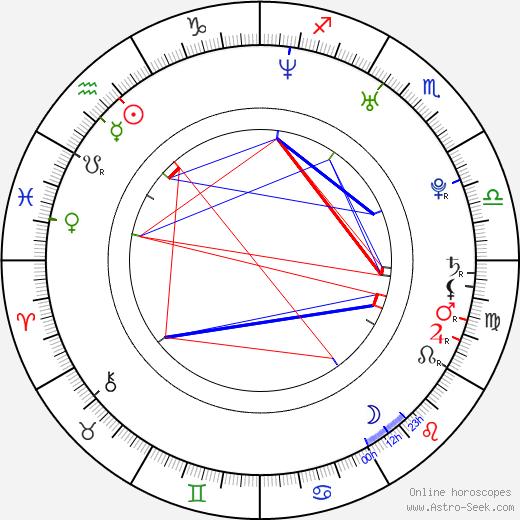 April L. Hernandez astro natal birth chart, April L. Hernandez horoscope, astrology