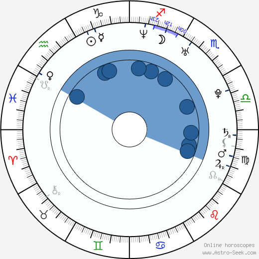 Austin Kincaid wikipedia, horoscope, astrology, instagram
