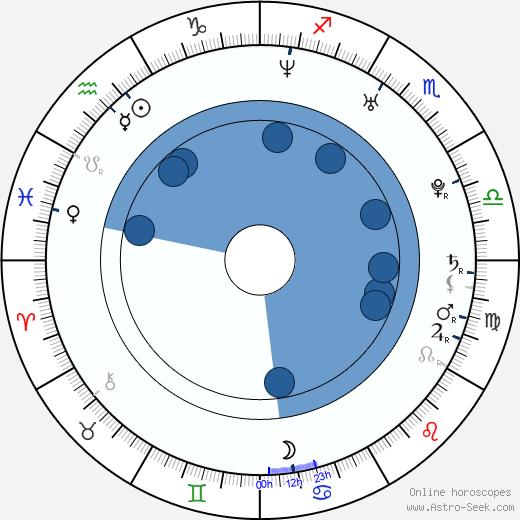 Blaine Hogan wikipedia, horoscope, astrology, instagram