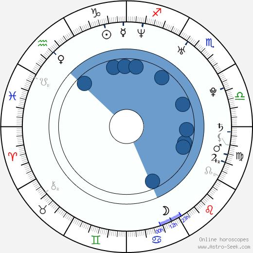 Bryan Clay wikipedia, horoscope, astrology, instagram
