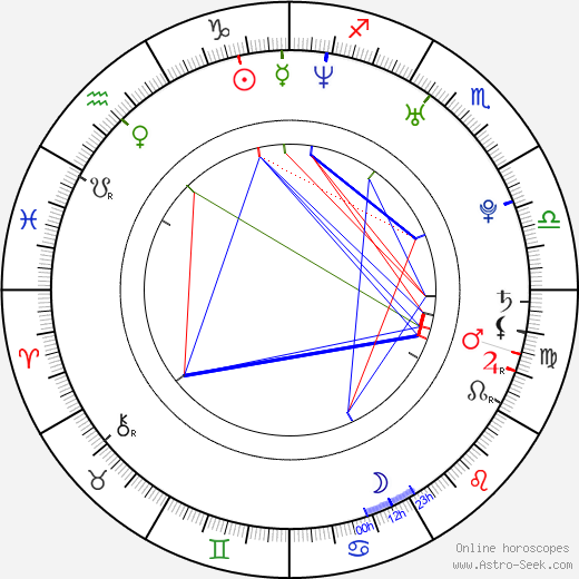 Bryan Clay astro natal birth chart, Bryan Clay horoscope, astrology