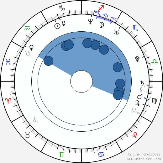 Carolina Cerezuela wikipedia, horoscope, astrology, instagram