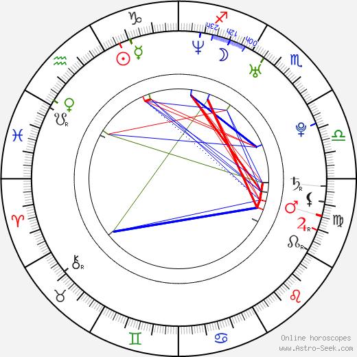 Carolina Cerezuela birth chart, Carolina Cerezuela astro natal horoscope, astrology
