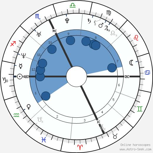 Carrie & Chrissie Obermaier wikipedia, horoscope, astrology, instagram
