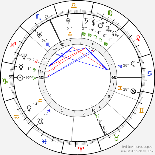 Carrie & Chrissie Obermaier birth chart, biography, wikipedia 2018, 2019