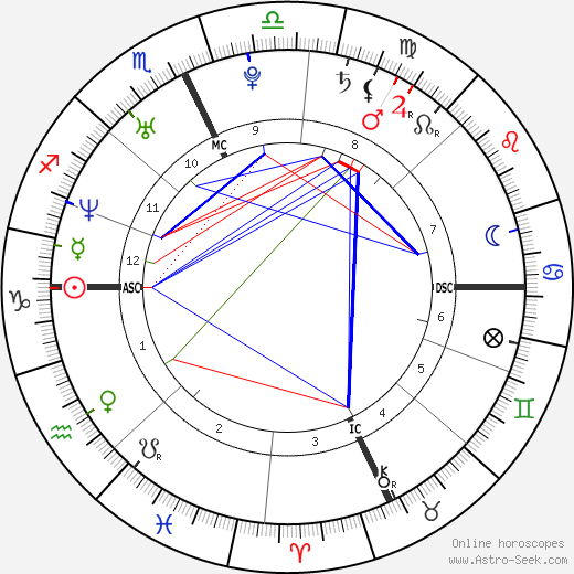 Carrie & Chrissie Obermaier astro natal birth chart, Carrie & Chrissie Obermaier horoscope, astrology