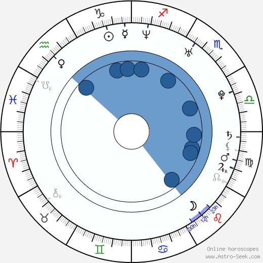 Chantal Baudaux wikipedia, horoscope, astrology, instagram