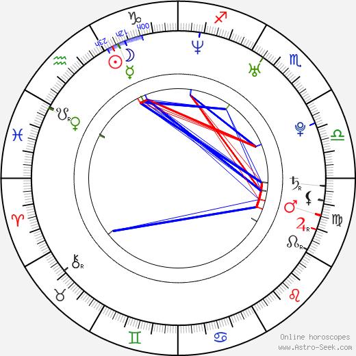 Diogo Morgado astro natal birth chart, Diogo Morgado horoscope, astrology