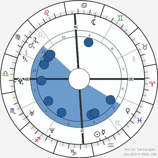 Eddie O'Brian Jr. wikipedia, horoscope, astrology, instagram