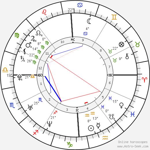 Eddie O'Brian Jr. birth chart, biography, wikipedia 2019, 2020