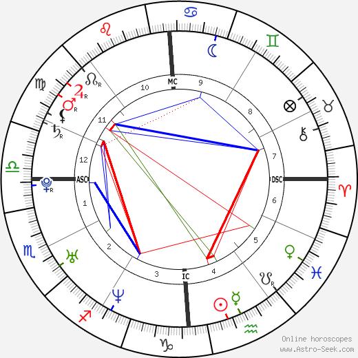 Eddie O'Brian Jr. astro natal birth chart, Eddie O'Brian Jr. horoscope, astrology