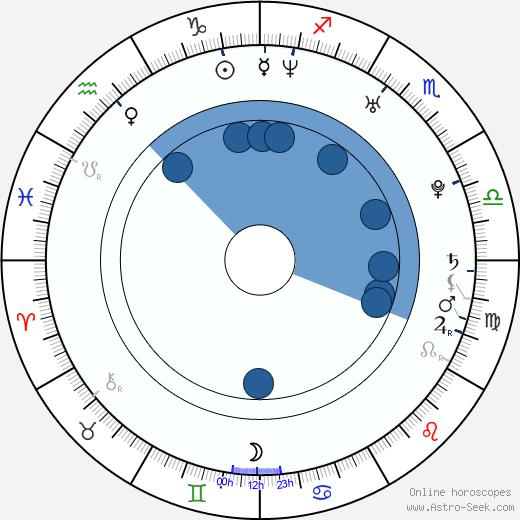 Elin Nordegren wikipedia, horoscope, astrology, instagram