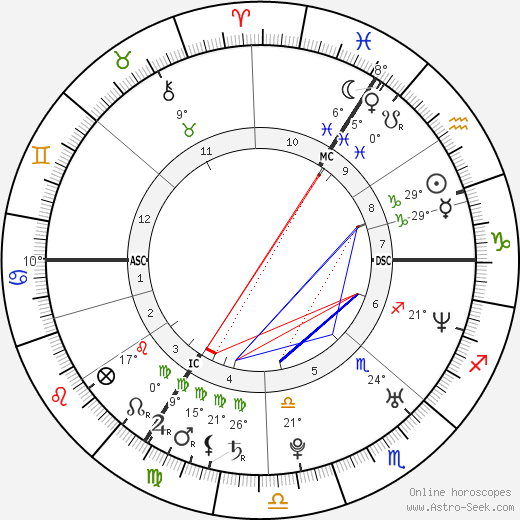 Felicitas Woll birth chart, biography, wikipedia 2019, 2020