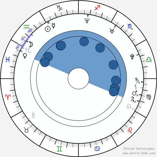 Felicity Jones wikipedia, horoscope, astrology, instagram