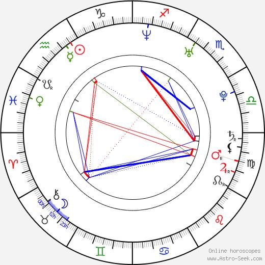 Gábor Karalyos день рождения гороскоп, Gábor Karalyos Натальная карта онлайн