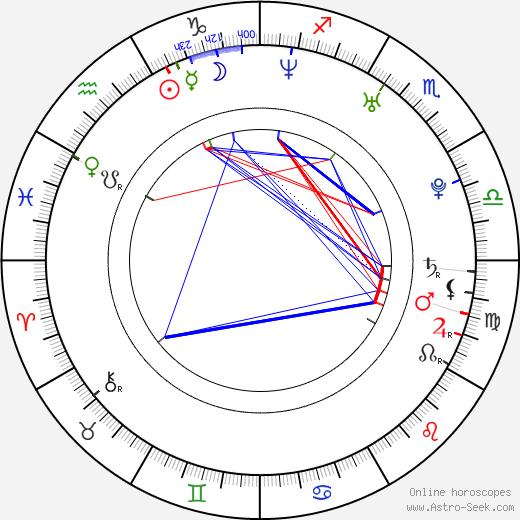 Goldie Loc birth chart, Goldie Loc astro natal horoscope, astrology