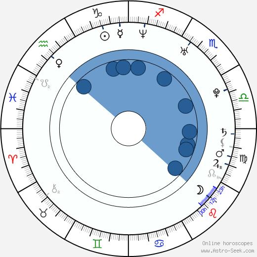 Jan Lengyel wikipedia, horoscope, astrology, instagram