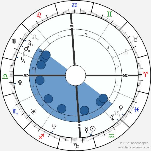 Jenson Button wikipedia, horoscope, astrology, instagram