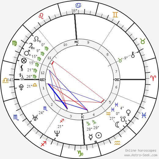 Jenson Button birth chart, biography, wikipedia 2019, 2020