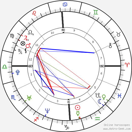 Jenson Button birth chart, Jenson Button astro natal horoscope, astrology