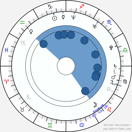 Jindřich Nováček wikipedia, horoscope, astrology, instagram