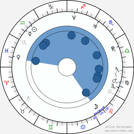 Johnny Castle wikipedia, horoscope, astrology, instagram