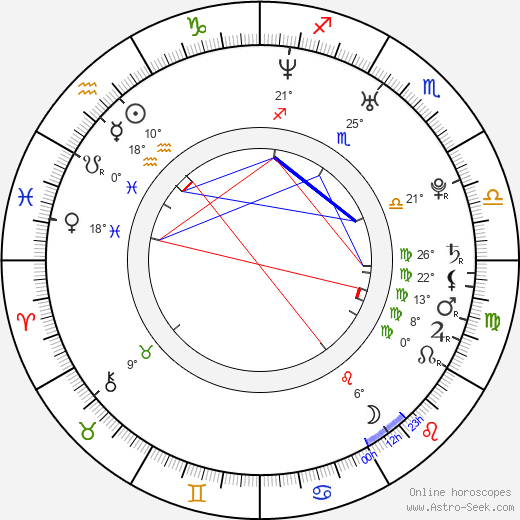 Johnny Castle birth chart, biography, wikipedia 2018, 2019