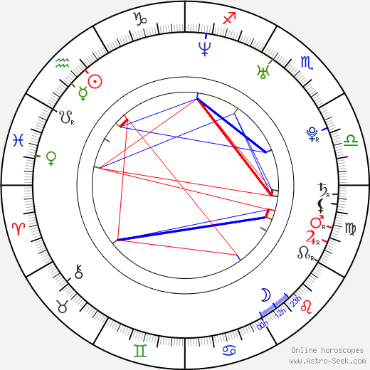 Johnny Castle astro natal birth chart, Johnny Castle horoscope, astrology
