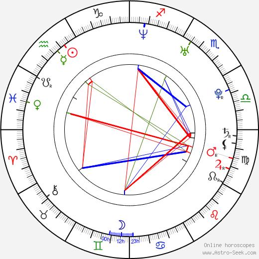 Karel Piták birth chart, Karel Piták astro natal horoscope, astrology
