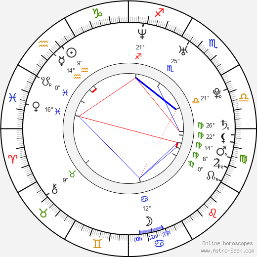 Katie Lohmann birth chart, biography, wikipedia 2020, 2021