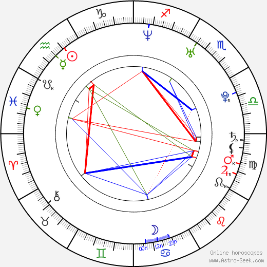 Katie Lohmann birth chart, Katie Lohmann astro natal horoscope, astrology