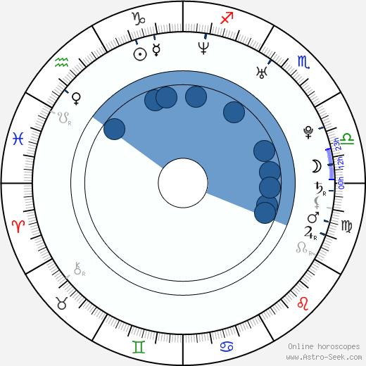 Krystof Zlatnik wikipedia, horoscope, astrology, instagram