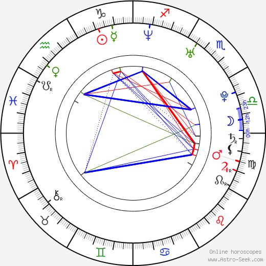 Krystof Zlatnik birth chart, Krystof Zlatnik astro natal horoscope, astrology