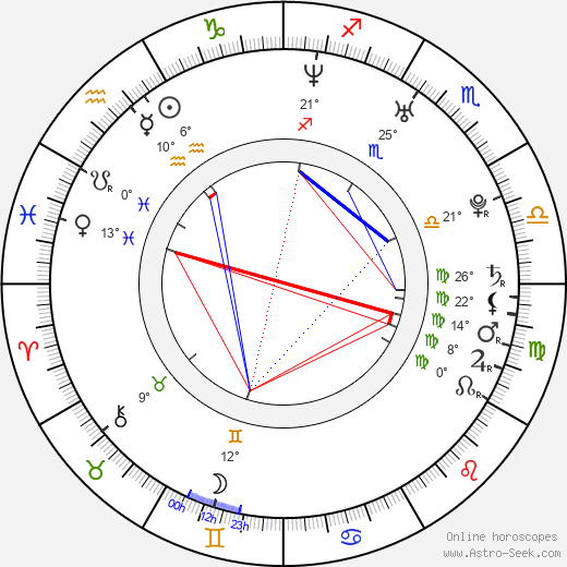 Lukáš Hejlík birth chart, biography, wikipedia 2018, 2019