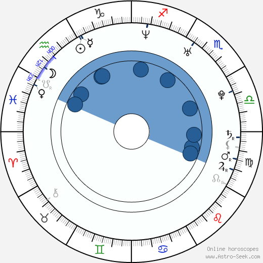 Luke Macfarlane wikipedia, horoscope, astrology, instagram
