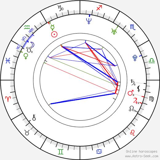 Люк Макфарлейн Luke Macfarlane день рождения гороскоп, Luke Macfarlane Натальная карта онлайн