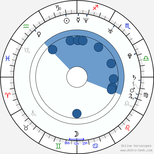 Magdalena Poplawska wikipedia, horoscope, astrology, instagram