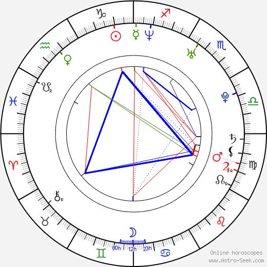 Magdalena Poplawska birth chart, Magdalena Poplawska astro natal horoscope, astrology