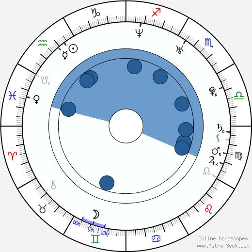 Marat Safin wikipedia, horoscope, astrology, instagram