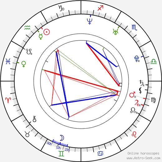Marat Safin tema natale, oroscopo, Marat Safin oroscopi gratuiti, astrologia