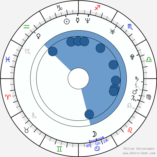Michael Zara wikipedia, horoscope, astrology, instagram