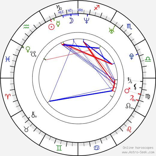 Michelle Wild birth chart, Michelle Wild astro natal horoscope, astrology