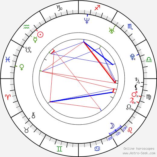 Mina Olivera день рождения гороскоп, Mina Olivera Натальная карта онлайн