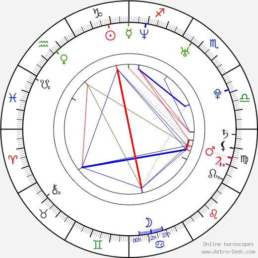 Miroslav Zálešák tema natale, oroscopo, Miroslav Zálešák oroscopi gratuiti, astrologia