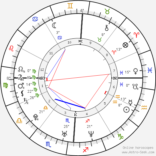 Nick Carter birth chart, biography, wikipedia 2018, 2019