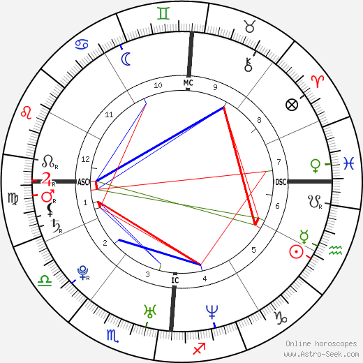 Nick Carter astro natal birth chart, Nick Carter horoscope, astrology