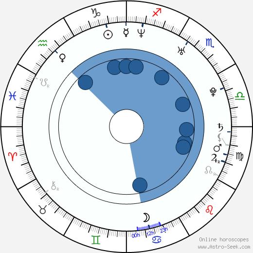 Patrick Rea wikipedia, horoscope, astrology, instagram