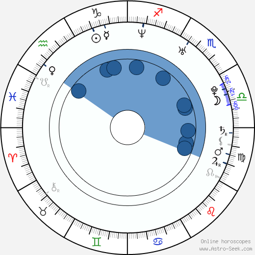 Petri Lindroos wikipedia, horoscope, astrology, instagram